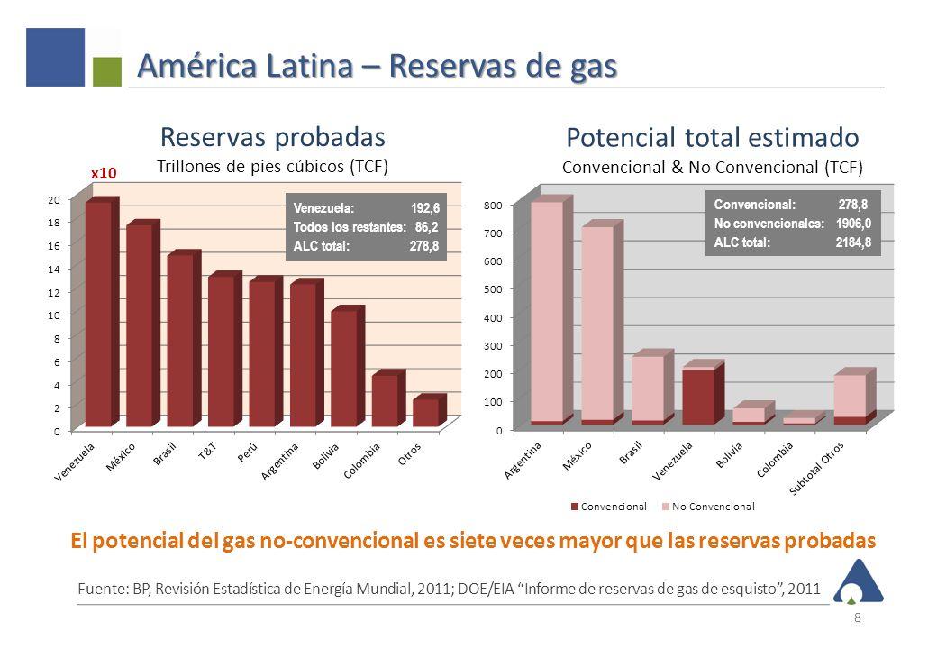 América Latina – Reservas de gas 8 Fuente: BP, Revisión Estadística de Energía Mundial, 2011; DOE/EIA Informe de reservas de gas de esquisto, 2011 El
