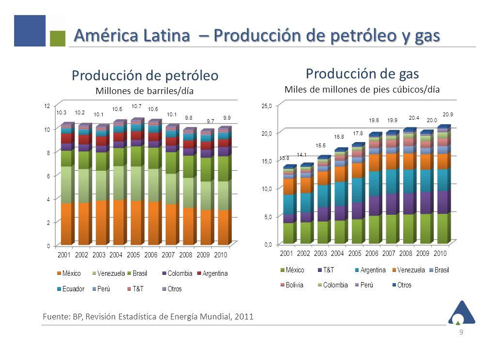América Latina – Producción de petróleo y gas 9 Fuente: BP, Revisión Estadística de Energía Mundial, 2011