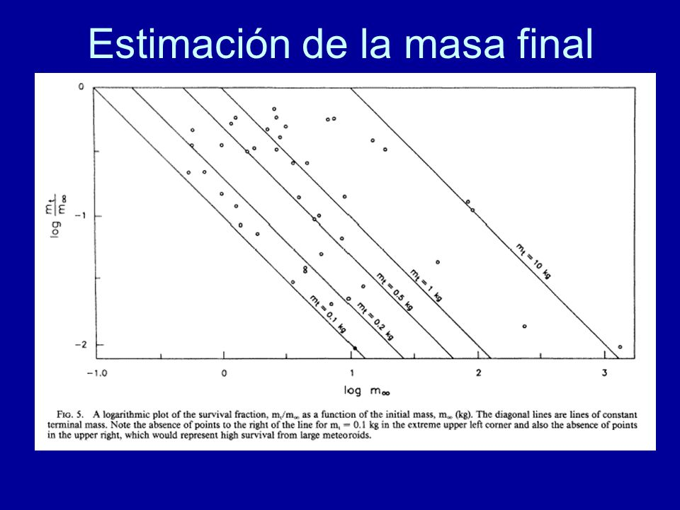 Estimación de la masa final