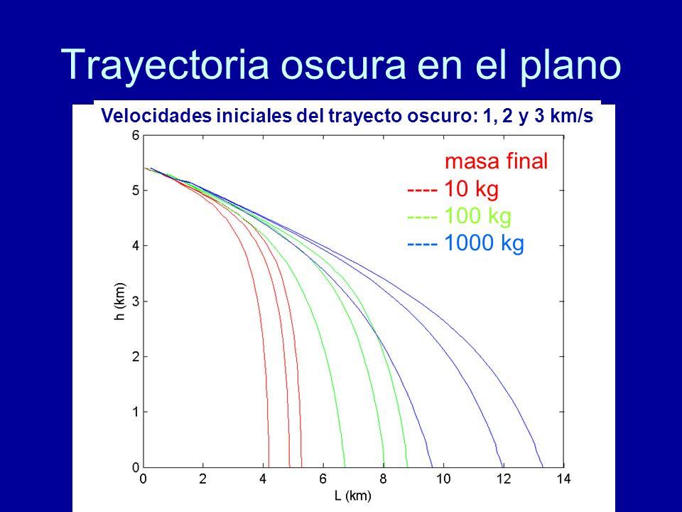 Trayectoria oscura en el plano masa final ---- 10 kg ---- 100 kg ---- 1000 kg Velocidades iniciales del trayecto oscuro: 1, 2 y 3 km/s