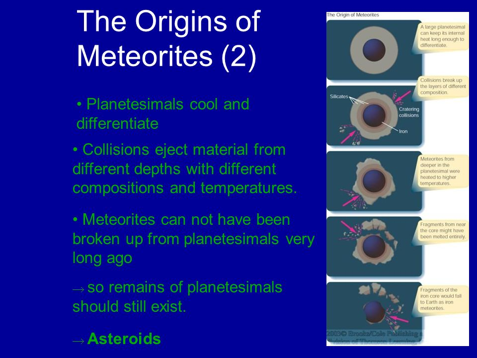 The Origins of Meteorites (2) Planetesimals cool and differentiate Collisions eject material from different depths with different compositions and tem