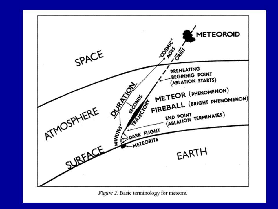 La órbita heliocéntrica La posición r hel y velocidad heliocéntrica v hel r hel = r exo + r T v hel = v g + v T r T y v T – posición heliocéntrica de la Tierra Con r hel y v hel determino los elementos orbitales.