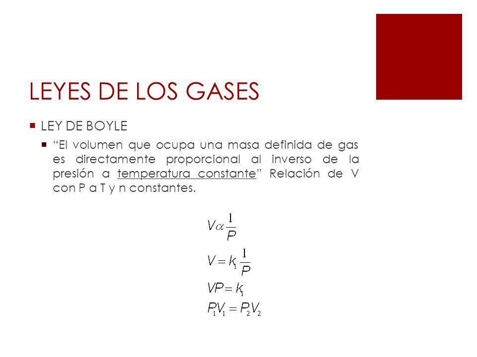 LEYES DE LOS GASES LEY DE BOYLE El volumen que ocupa una masa definida de gas es directamente proporcional al inverso de la presión a temperatura cons