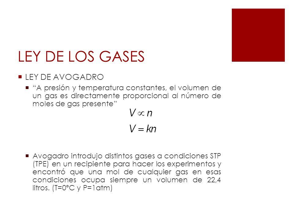 LEY DE LOS GASES LEY DE AVOGADRO A presión y temperatura constantes, el volumen de un gas es directamente proporcional al número de moles de gas prese