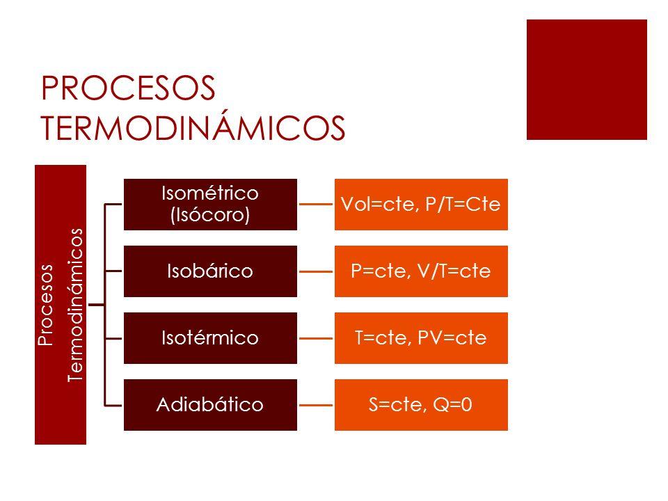 PROCESOS TERMODINÁMICOS Procesos Termodinámicos Isométrico (Isócoro) Vol=cte, P/T=Cte IsobáricoP=cte, V/T=cte IsotérmicoT=cte, PV=cte AdiabáticoS=cte,