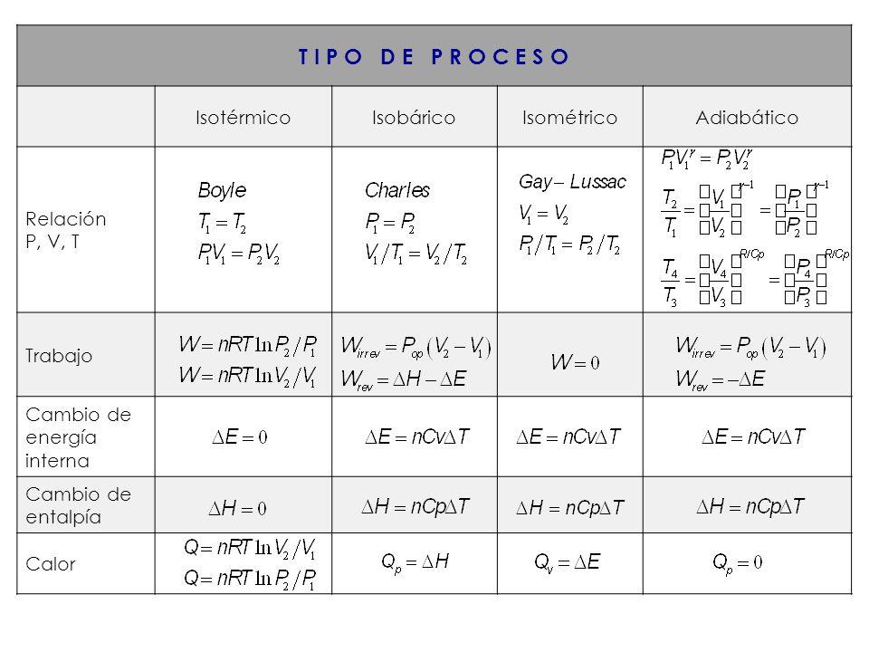 T I P O D E P R O C E S O IsotérmicoIsobáricoIsométricoAdiabático Relación P, V, T Trabajo Cambio de energía interna Cambio de entalpía Calor