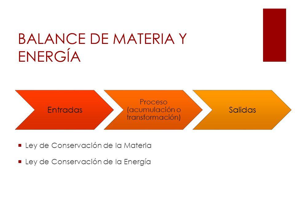 BALANCE DE MATERIA Y ENERGÍA Entradas Proceso (acumulación o transformación) Salidas Ley de Conservación de la Materia Ley de Conservación de la Energ