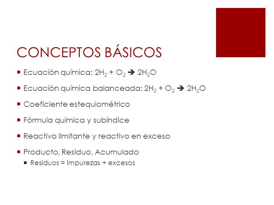 CONCEPTOS BÁSICOS Ecuación química: 2H 2 + O 2 2H 2 O Ecuación química balanceada: 2H 2 + O 2 2H 2 O Coeficiente estequiométrico Fórmula química y sub
