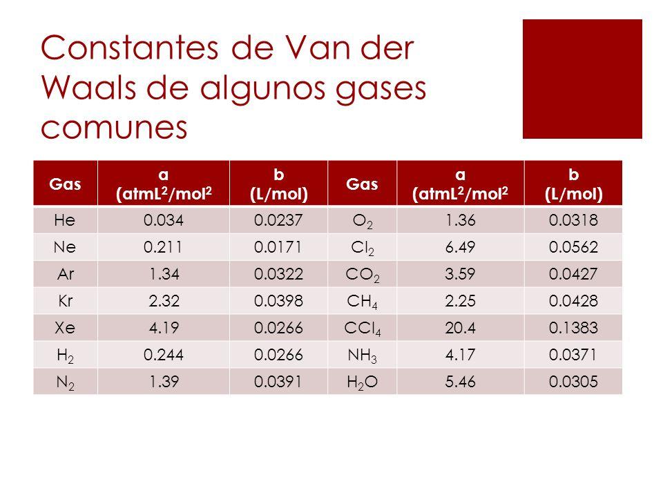 Constantes de Van der Waals de algunos gases comunes Gas a (atmL 2 /mol 2 b (L/mol) Gas a (atmL 2 /mol 2 b (L/mol) He0.0340.0237O2O2 1.360.0318 Ne0.21