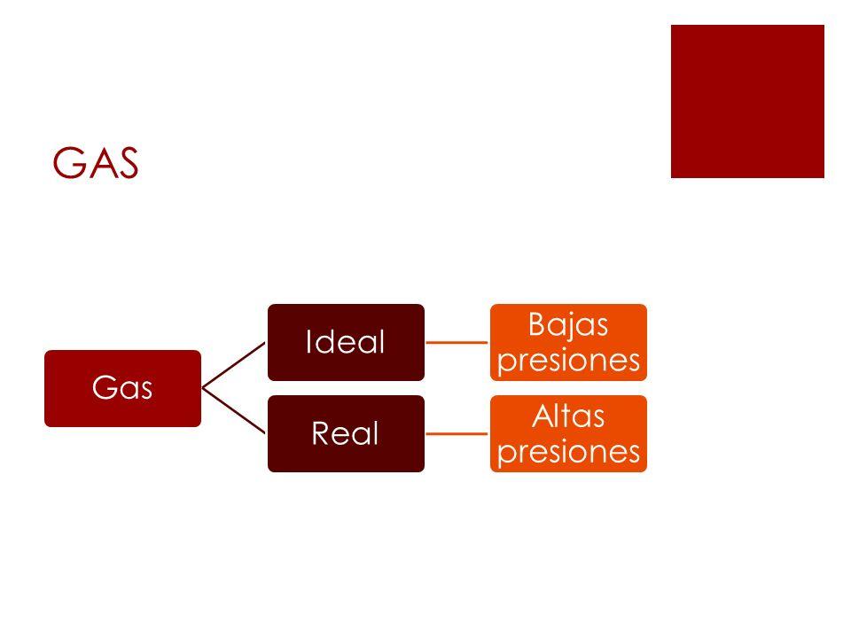 GAS GasIdeal Bajas presiones Real Altas presiones