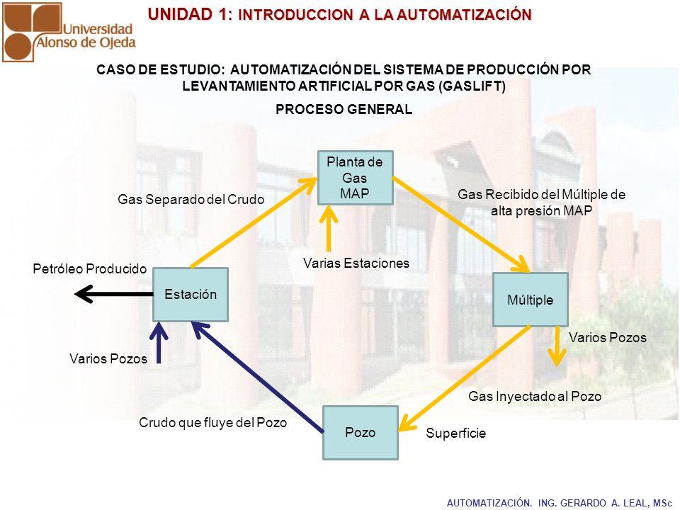 UNIDAD 1: INTRODUCCION A LA AUTOMATIZACIÓN UNIDAD 1: INTRODUCCION A LA AUTOMATIZACIÓN Flujo de Petróleo Producido Sistema de Bombeo Tanque de Almacenamiento de Producción Separador de Petróleo/Gas Pozo 1 Pozo 2 Pozo 3 Pozo 4 Pozo 5 Depurador de Gas Hacia Planta de Procesamiento de Gas Sistema de Control y Recolección de Datos RTU /PLC Instrumentación EntradasSalidas Proceso Bombas CASO DE ESTUDIO: AUTOMATIZACIÓN DEL SISTEMA DE PRODUCCIÓN POR LEVANTAMIENTO ARTIFICIAL POR GAS PROCESO: ESTACIÓN DE FLUJO