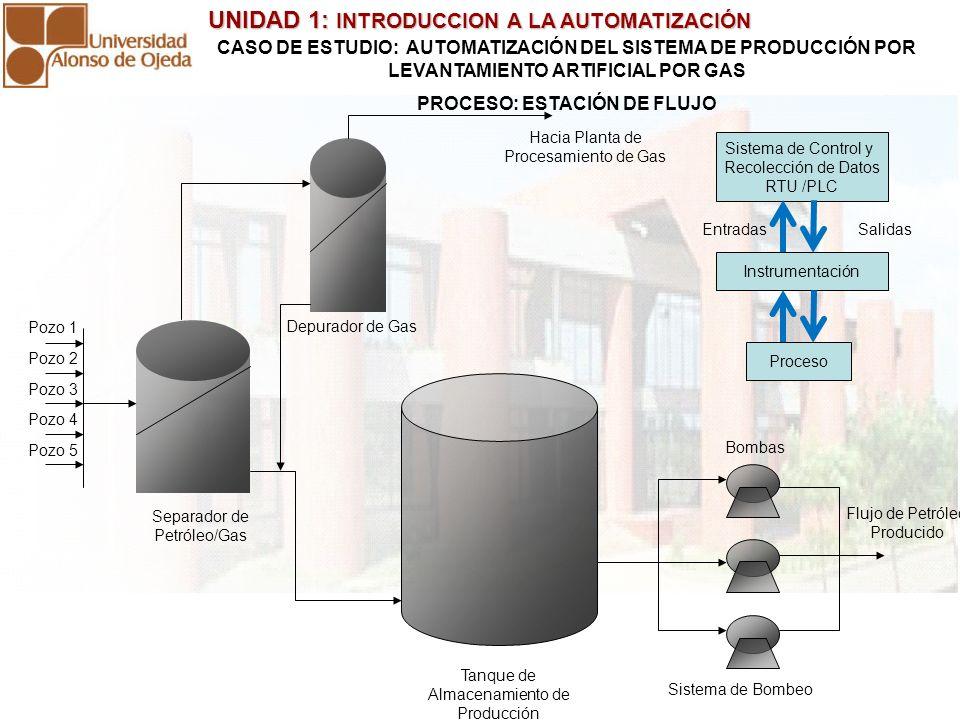 UNIDAD 1: INTRODUCCION A LA AUTOMATIZACIÓN UNIDAD 1: INTRODUCCION A LA AUTOMATIZACIÓN CASO DE ESTUDIO: AUTOMATIZACIÓN DEL SISTEMA DE PRODUCCIÓN POR LEVANTAMIENTO ARTIFICIAL POR GAS PROCESO: MULTIPLE DE INYECCION DE GAS Entrada Gas Inyección a Pozos Sistema de Control y Recolección de Datos RTU /PLC Instrumentación Salidas Proceso Entradas Válvula de Presión Válvulas de Flujo Placas de orificio