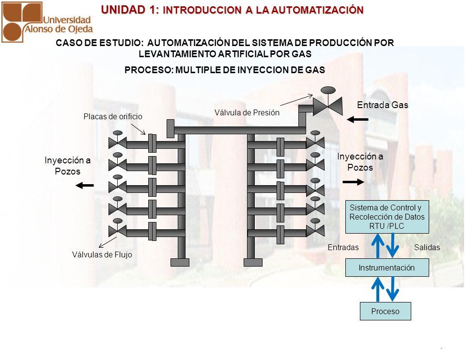 UNIDAD 1: INTRODUCCION A LA AUTOMATIZACIÓN UNIDAD 1: INTRODUCCION A LA AUTOMATIZACIÓN CASO DE ESTUDIO: AUTOMATIZACIÓN DEL SISTEMA DE PRODUCCIÓN POR LEVANTAMIENTO ARTIFICIAL POR GAS PROCESO: POZO PRODUCTOR Línea de Gas Línea de Flujo Yacimiento Superficie Sistema de Control y Recolección de Datos RTU /PLC Instrumentación Salidas Proceso Entradas Válvula de Línea Válvula de Flujo Válvula de Cabezal