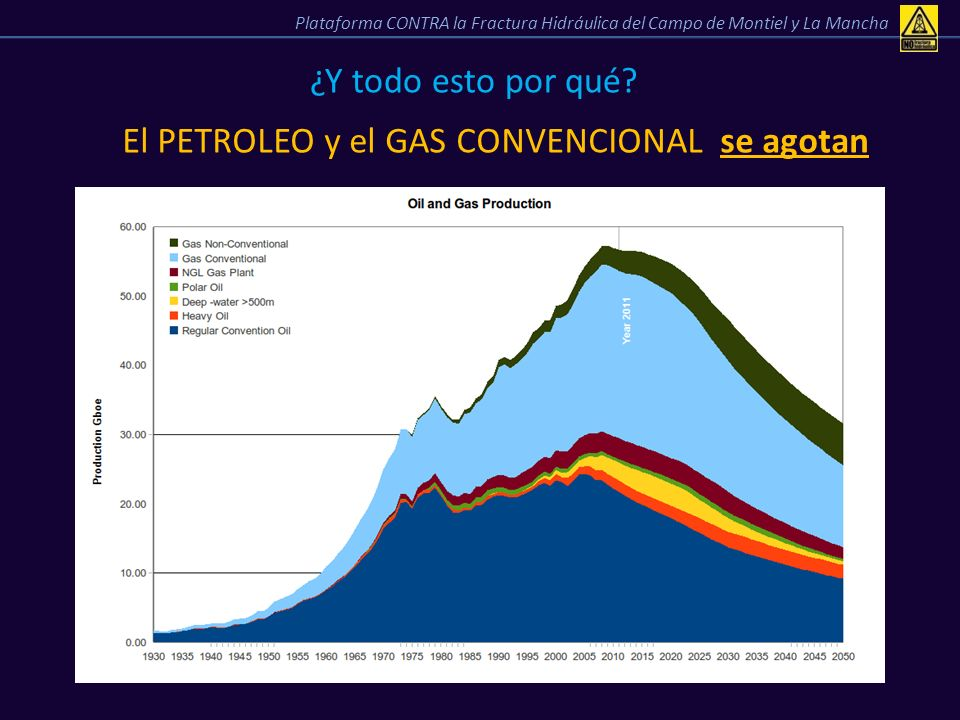 ¿Y todo esto por qué? El PETROLEO y el GAS CONVENCIONAL se agotan Plataforma CONTRA la Fractura Hidráulica del Campo de Montiel y La Mancha