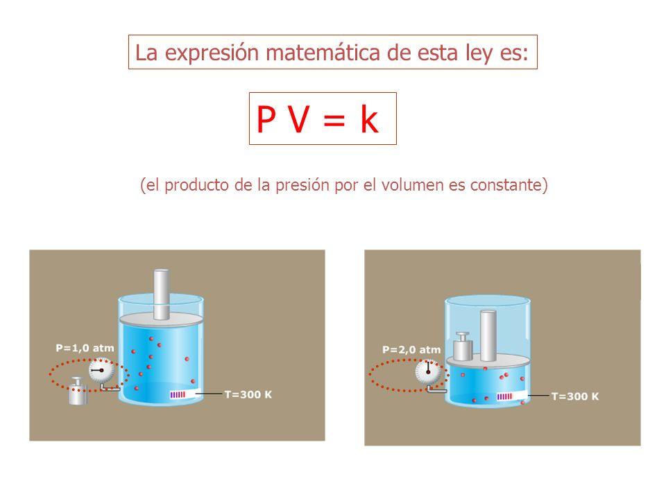 Tenemos una cantidad de gas en un estadop 1: es decir ocupa un volumen V 1 a una presión P 1 Sin cambiar la temperatura hacemos que el volumen del gas varíe hasta un nuevo valor V 2, entonces la presión cambiará a P 2 de forma que Otra manera de expresar la ley de Boyle P 1 V 1 = P 2 V 2 P1P1 V1V1 P2P2 V2V2