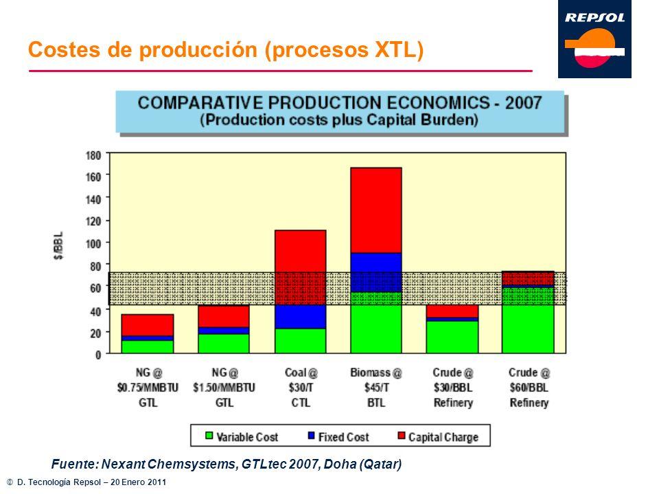 Fuente: Nexant Chemsystems, GTLtec 2007, Doha (Qatar) Costes de producción (procesos XTL) © D. Tecnología Repsol – 20 Enero 2011