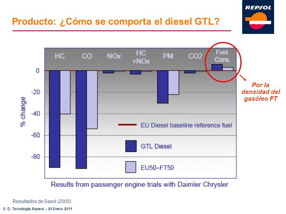 Resultados de Sasol (2005) Por la densidad del gasóleo FT Producto: ¿Cómo se comporta el diesel GTL? © D. Tecnología Repsol – 20 Enero 2011