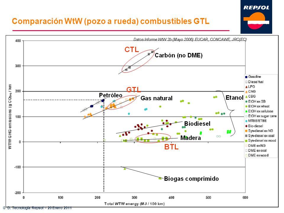 Comparación WtW (pozo a rueda) combustibles GTL © D. Tecnología Repsol – 20 Enero 2011