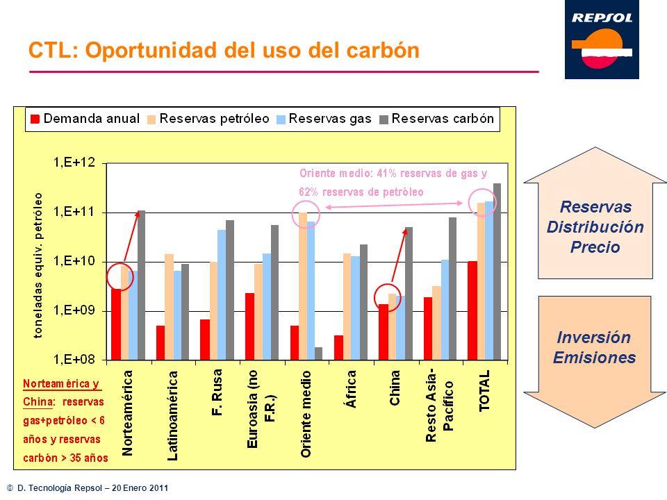Reservas Distribución Precio Inversión Emisiones CTL: Oportunidad del uso del carbón © D. Tecnología Repsol – 20 Enero 2011