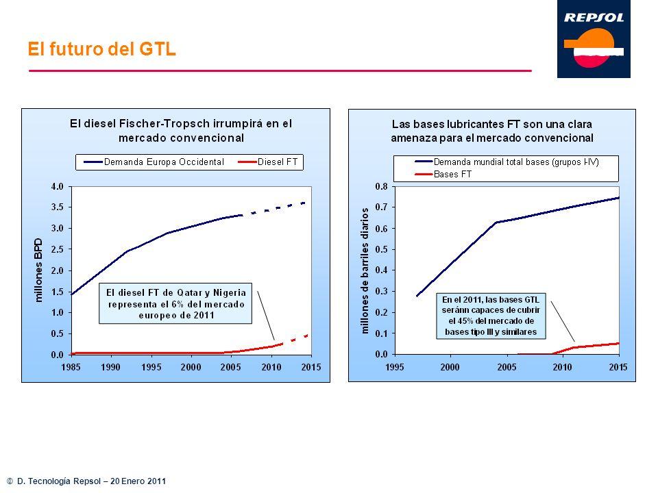 El futuro del GTL © D. Tecnología Repsol – 20 Enero 2011