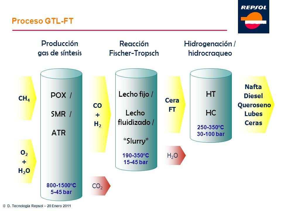 Proceso GTL-FT © D. Tecnología Repsol – 20 Enero 2011 Reacción Fischer-Tropsch Lecho fijo / Lecho fluidizado / Slurry Hidrogenación / hidrocraqueo HT