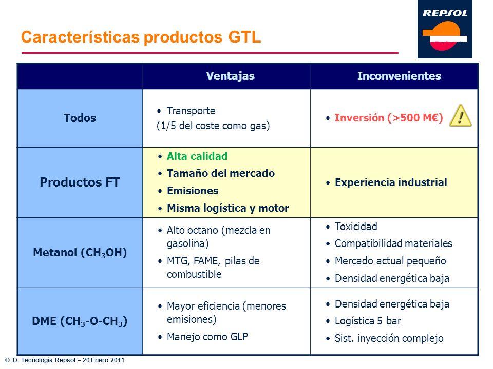 VentajasInconvenientes Todos Transporte (1/5 del coste como gas) Inversión (>500 M) Productos FT Alta calidad Tamaño del mercado Emisiones Misma logís