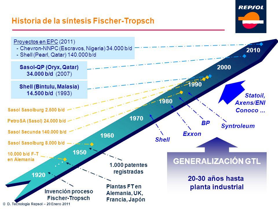Statoil, Axens/ENI Conoco... 1950 1960 1970 1980 1990 2000 10.000 b/d F-T en Alemania 1.000 patentes registradas Sasol Sasolburg 8.000 b/d Exxon Shell