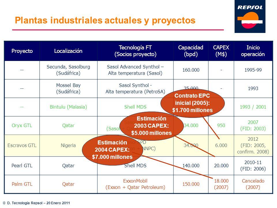 Plantas industriales actuales y proyectos ProyectoLocalización Tecnología FT (Socios proyecto) Capacidad (bpd) CAPEX (M$) Inicio operación -- Secunda,