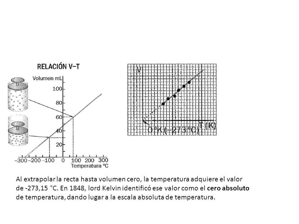 Al extrapolar la recta hasta volumen cero, la temperatura adquiere el valor de -273,15 °C. En 1848, lord Kelvin identificó ese valor como el cero abso
