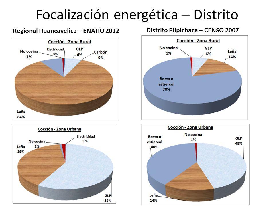 Focalización energética – Distrito Regional Huancavelica – ENAHO 2012 Distrito Pilpichaca – CENSO 2007