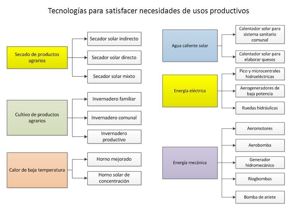 Tecnologías para satisfacer necesidades de usos productivos