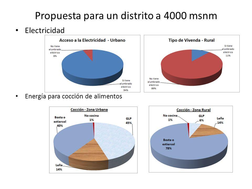 Propuesta para un distrito a 4000 msnm Electricidad Energía para cocción de alimentos
