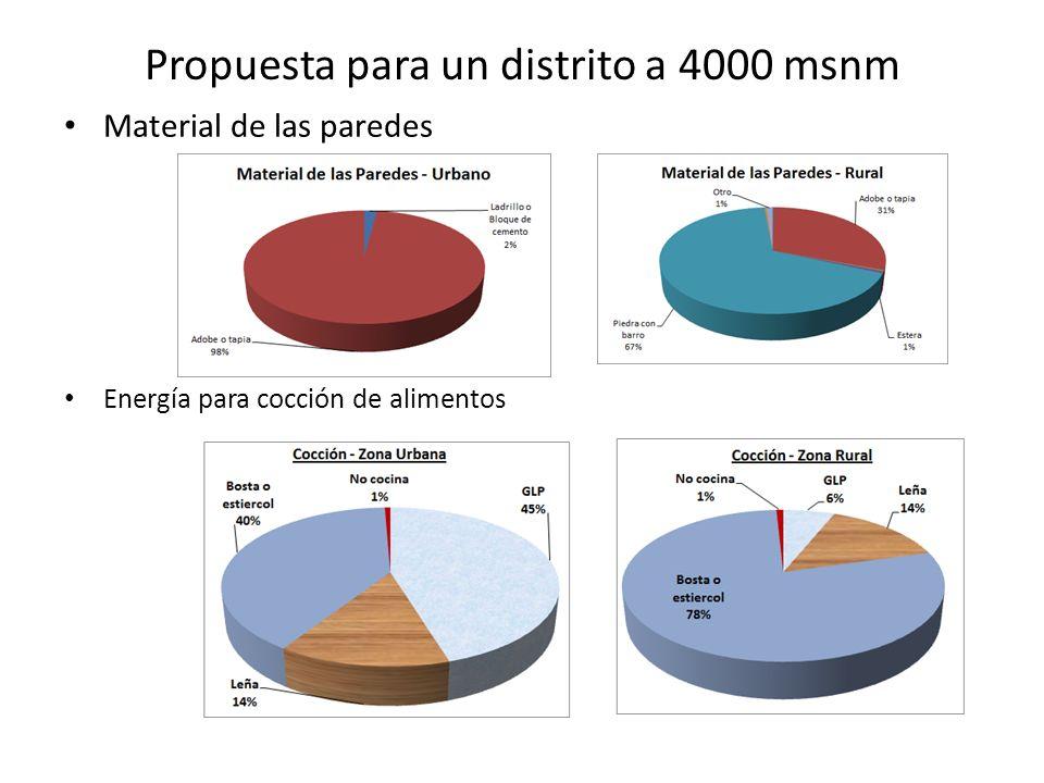 Propuesta para un distrito a 4000 msnm Material de las paredes Energía para cocción de alimentos