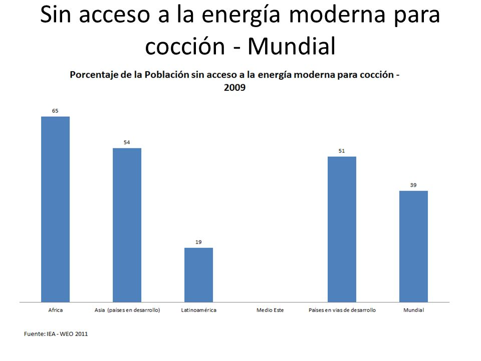 Sin acceso a la energía moderna para cocción - Mundial