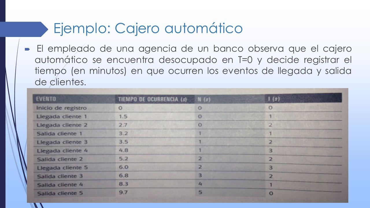 Ejemplo: Cajero automático El empleado de una agencia de un banco observa que el cajero automático se encuentra desocupado en T=0 y decide registrar e