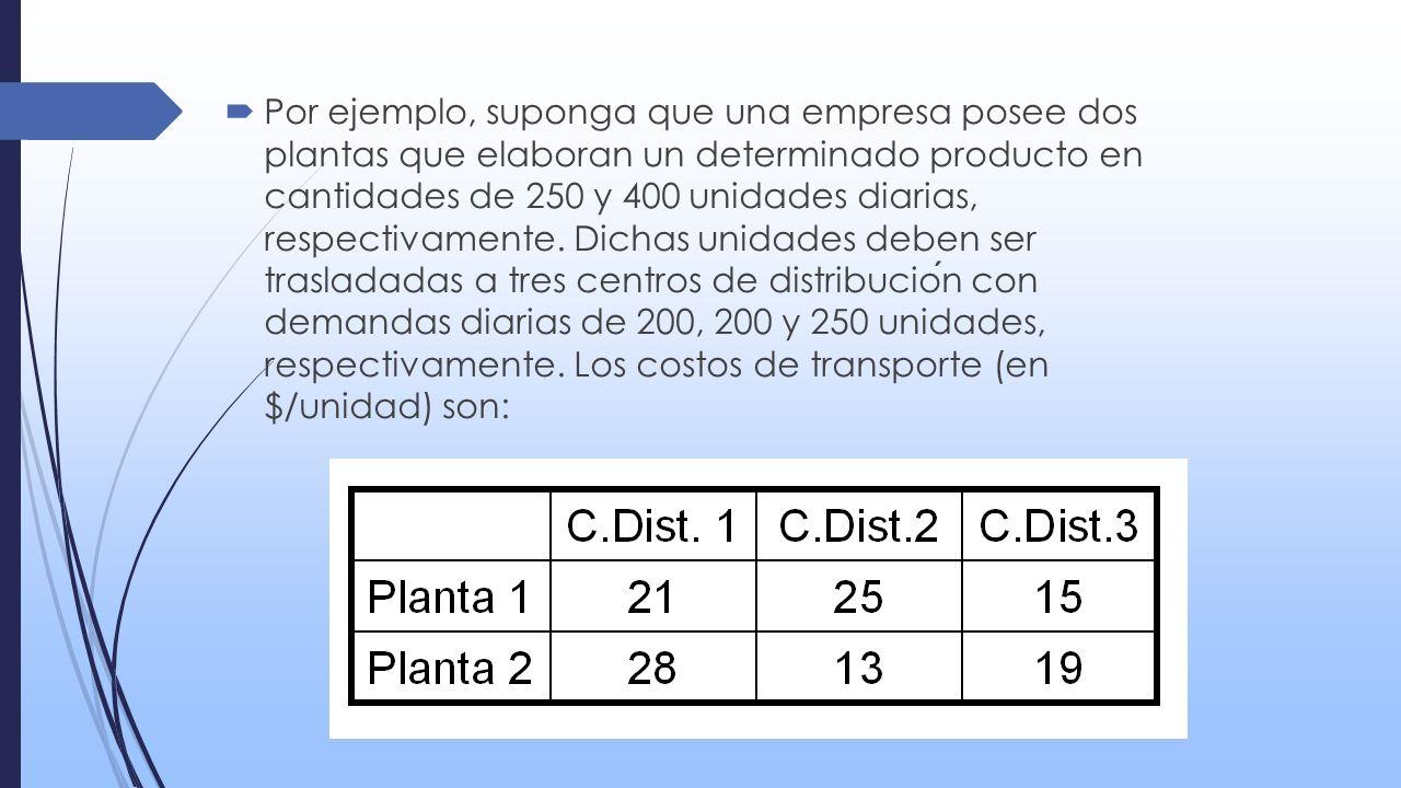 iv) Problema de mezcla de productos : en este problema una refineria produce 4 tipos de gasolina (gas 1, gas 2, gas 3 y gas 4).