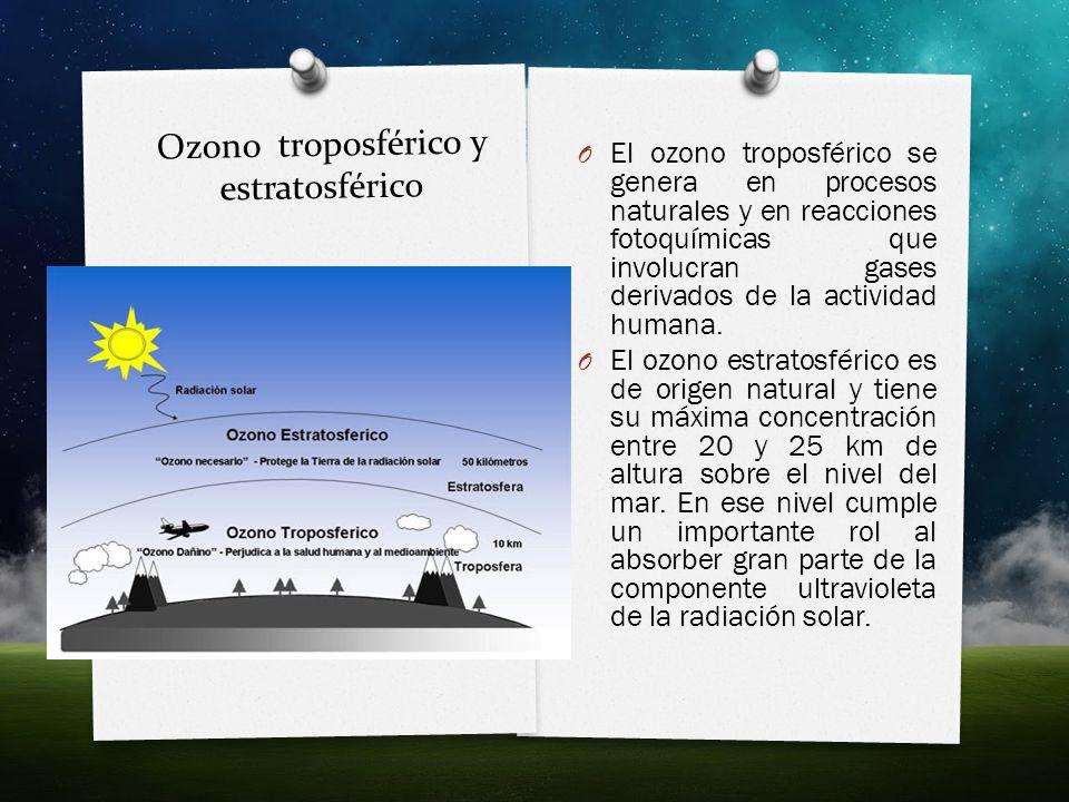 Ozono troposférico y estratosférico O El ozono troposférico se genera en procesos naturales y en reacciones fotoquímicas que involucran gases derivado