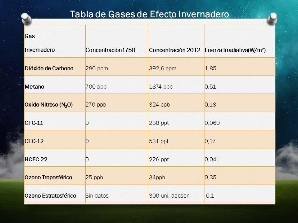 Gas InvernaderoConcentración1750Concentración 2012Fuerza Irradiativa(W/m 2 ) Dióxido de Carbono280 ppm392,6 ppm1,85 Metano700 ppb1874 ppb0,51 Oxido Ni