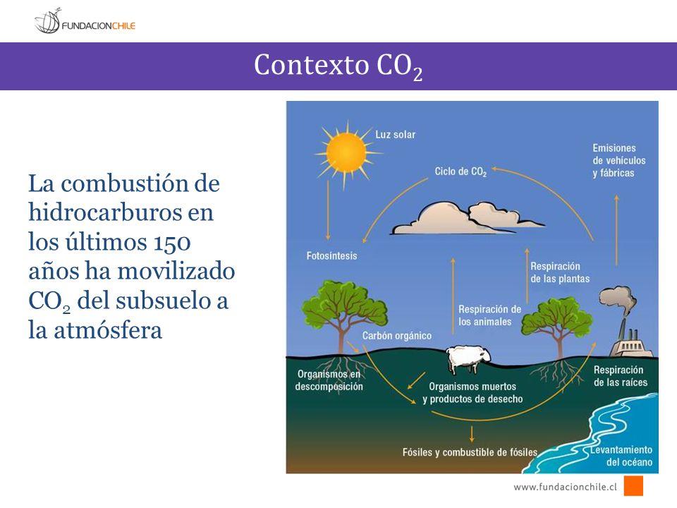 Contexto CO 2 La combustión de hidrocarburos en los últimos 150 años ha movilizado CO 2 del subsuelo a la atmósfera