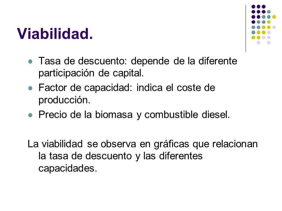 Viabilidad. Tasa de descuento: depende de la diferente participación de capital. Factor de capacidad: indica el coste de producción. Precio de la biom