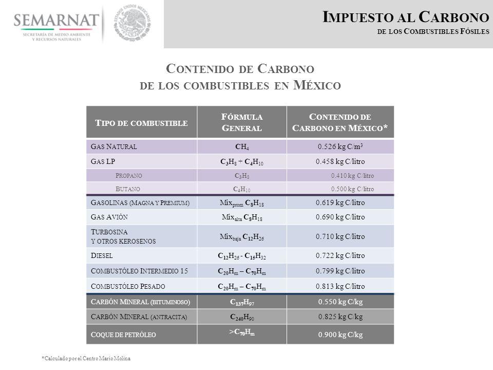 I MPUESTO AL C ARBONO DE LOS C OMBUSTIBLES F ÓSILES T IPO DE COMBUSTIBLE F ÓRMULA G ENERAL C ONTENIDO DE C ARBONO EN M ÉXICO * G AS N ATURAL CH4CH4 0.526 kg C/m 3 G AS LPC 3 H 8 + C 4 H 10 0.458 kg C/litro P ROPANO C3H8C3H8 0.410 kg C/litro B UTANO C 4 H 10 0.500 kg C/litro G ASOLINAS (M AGNA Y P REMIUM ) Mix prom C 8 H 18 0.619 kg C/litro G AS A VIÓN Mix alta C 8 H 18 0.690 kg C/litro T URBOSINA Y OTROS KEROSENOS Mix baja C 12 H 26 0.710 kg C/litro D IESEL C 12 H 26 - C 15 H 32 0.722 kg C/litro C OMBUSTÓLEO I NTERMEDIO 15C 20 H m – C 70 H m 0.799 kg C/litro C OMBUSTÓLEO P ESADO C 20 H m – C 70 H m 0.813 kg C/litro C ARBÓN M INERAL ( BITUMINOSO ) C 137 H 97 0.550 kg C/kg C ARBÓN M INERAL ( ANTRACITA ) C 240 H 90 0.825 kg C/kg C OQUE DE PETRÓLEO >C 70 H m 0.900 kg C/kg C ONTENIDO DE C ARBONO DE LOS COMBUSTIBLES EN M ÉXICO *Calculado por el Centro Mario Molina