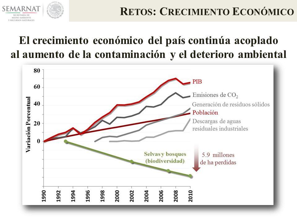 R ETOS : C RECIMIENTO E CONÓMICO El crecimiento económico del país continúa acoplado al aumento de la contaminación y el deterioro ambiental