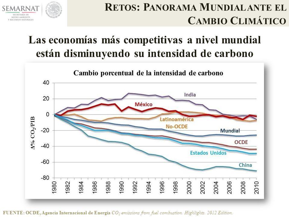 Las economías más competitivas a nivel mundial están disminuyendo su intensidad de carbono FUENTE: OCDE, Agencia Internacional de Energía CO 2 emissions from fuel combustion.