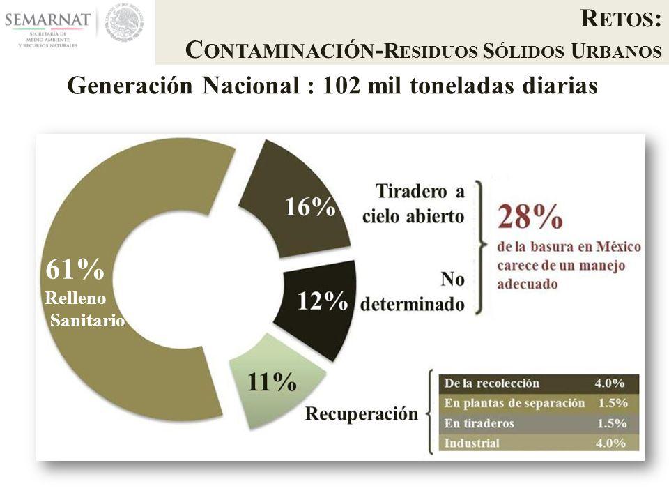 R ETOS : C ONTAMINACIÓN - R ESIDUOS S ÓLIDOS U RBANOS Generación Nacional : 102 mil toneladas diarias 61% Relleno Sanitario