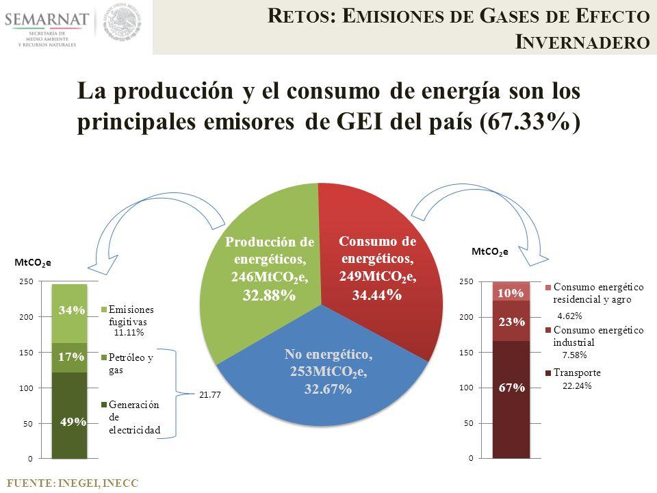 FUENTE: INEGEI, INECC R ETOS : E MISIONES DE G ASES DE E FECTO I NVERNADERO La producción y el consumo de energía son los principales emisores de GEI del país (67.33%) MtCO 2 e 34% 17% 49% 10% 23% 67% 11.11 % 21.77