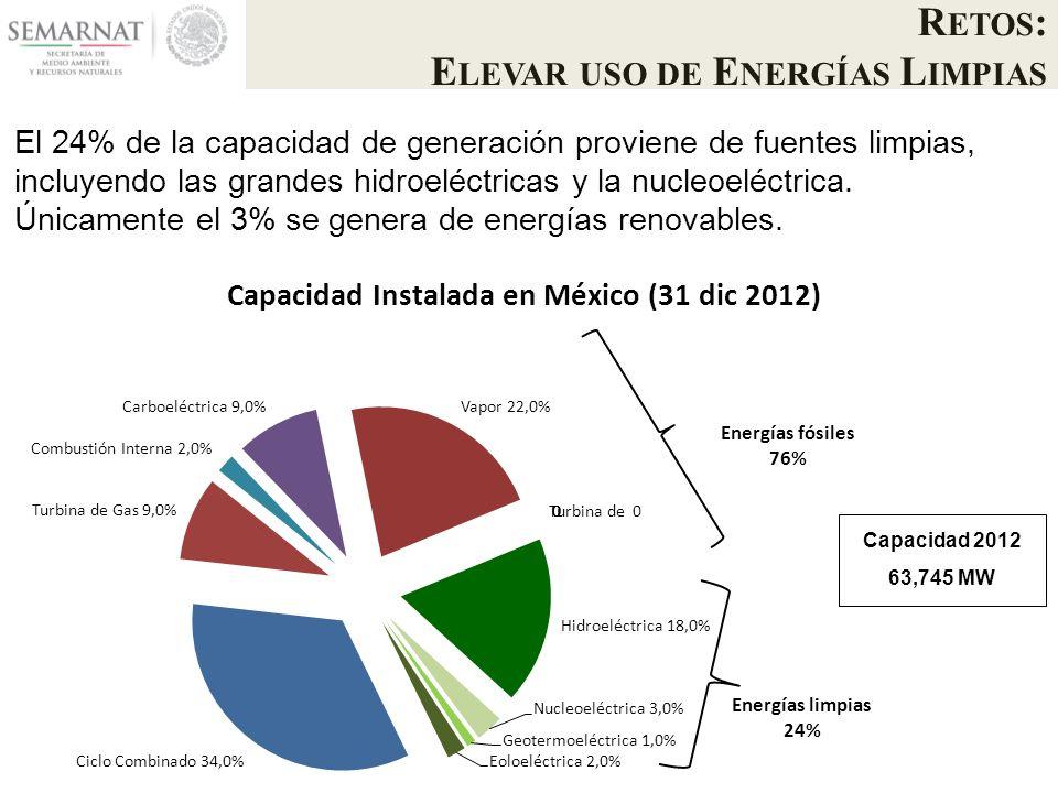 El 24% de la capacidad de generación proviene de fuentes limpias, incluyendo las grandes hidroeléctricas y la nucleoeléctrica.