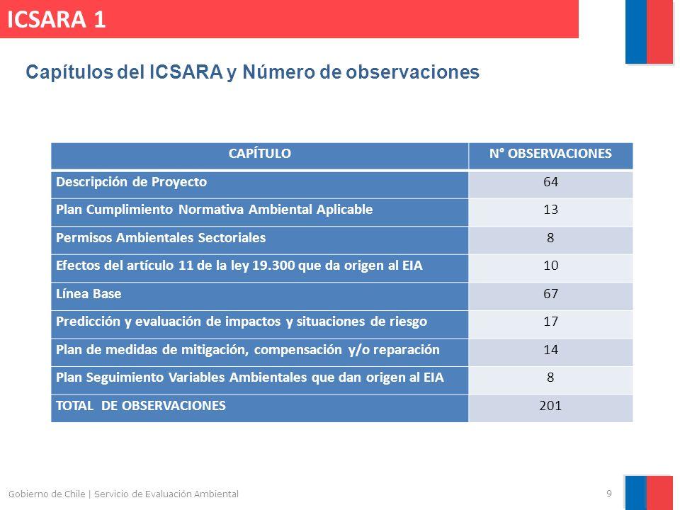 Gobierno de Chile | Servicio de Evaluación Ambiental 9 ICSARA 1 Capítulos del ICSARA y Número de observaciones CAPÍTULON° OBSERVACIONES Descripción de Proyecto64 Plan Cumplimiento Normativa Ambiental Aplicable13 Permisos Ambientales Sectoriales8 Efectos del artículo 11 de la ley 19.300 que da origen al EIA10 Línea Base67 Predicción y evaluación de impactos y situaciones de riesgo17 Plan de medidas de mitigación, compensación y/o reparación14 Plan Seguimiento Variables Ambientales que dan origen al EIA8 TOTAL DE OBSERVACIONES201