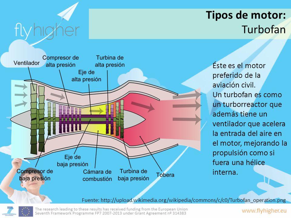 www.flyhigher.eu Éste es el motor preferido de la aviación civil. Un turbofan es como un turborreactor que además tiene un ventilador que acelera la e
