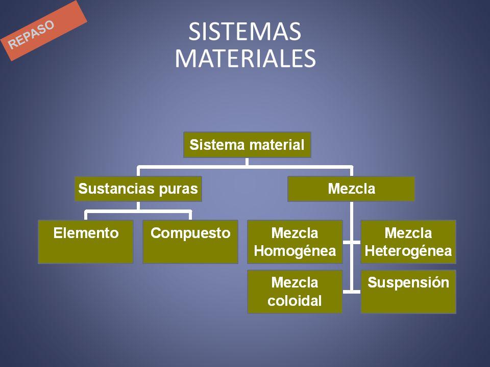 Mezclas Una mezcla está formada por la unión de sustancias en cantidades variables y que no se encuentran químicamente combinadas.