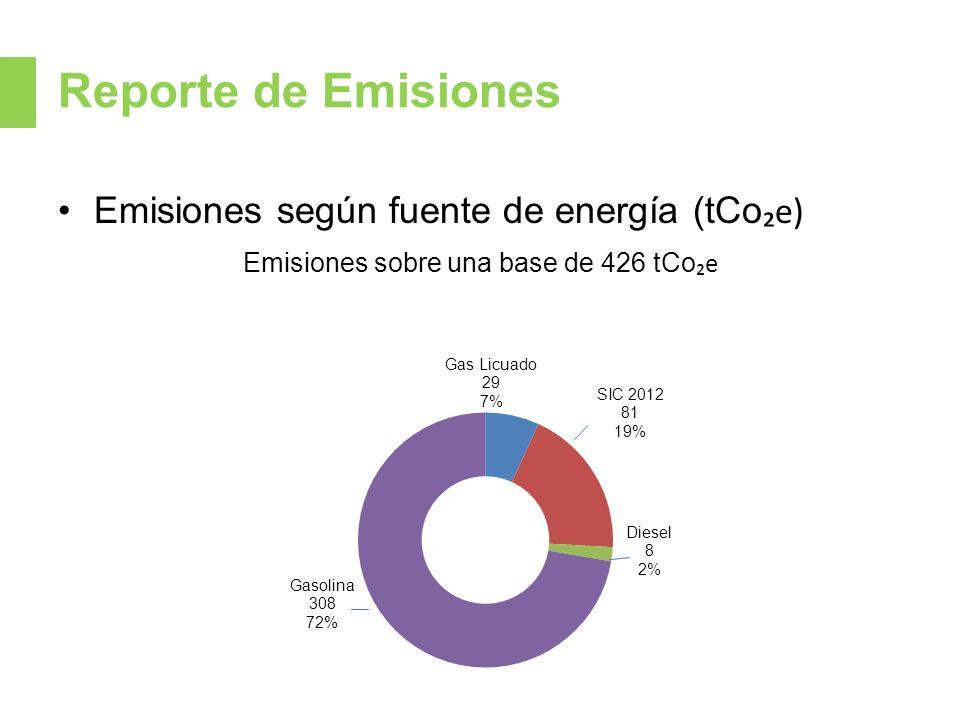Reporte de Emisiones Emisiones según fuente de energía (tCo e) Emisiones sobre una base de 426 tCo e